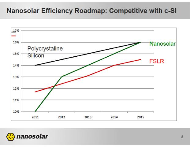 The Nanosolar Efficiency and Cost Roadmap | GUNTHER Portfolio