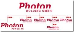 PHOTON_Holdingstruktur_Organigramm_250_680